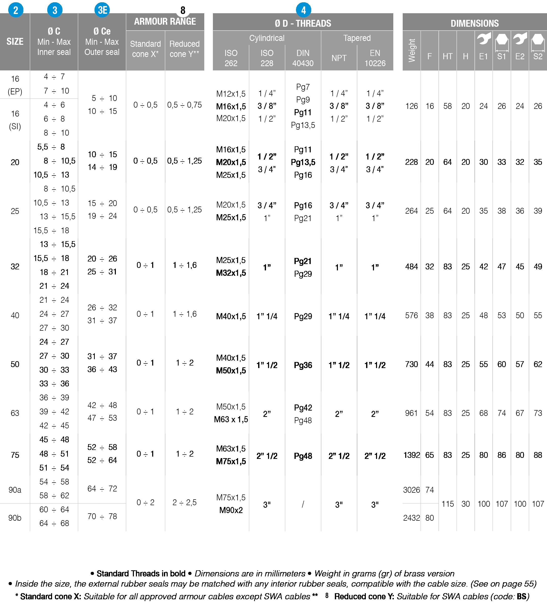 BATD-type-table-details