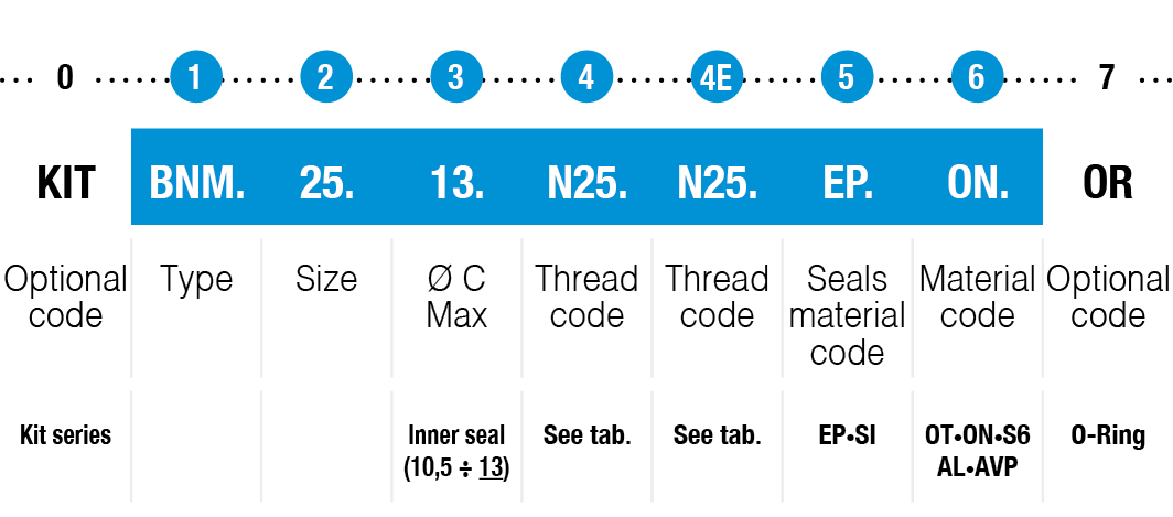 BNM-type-example-code-table-or