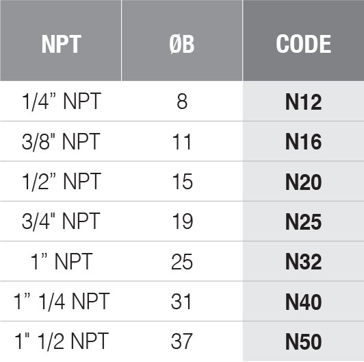 NPT standard threads code bx series