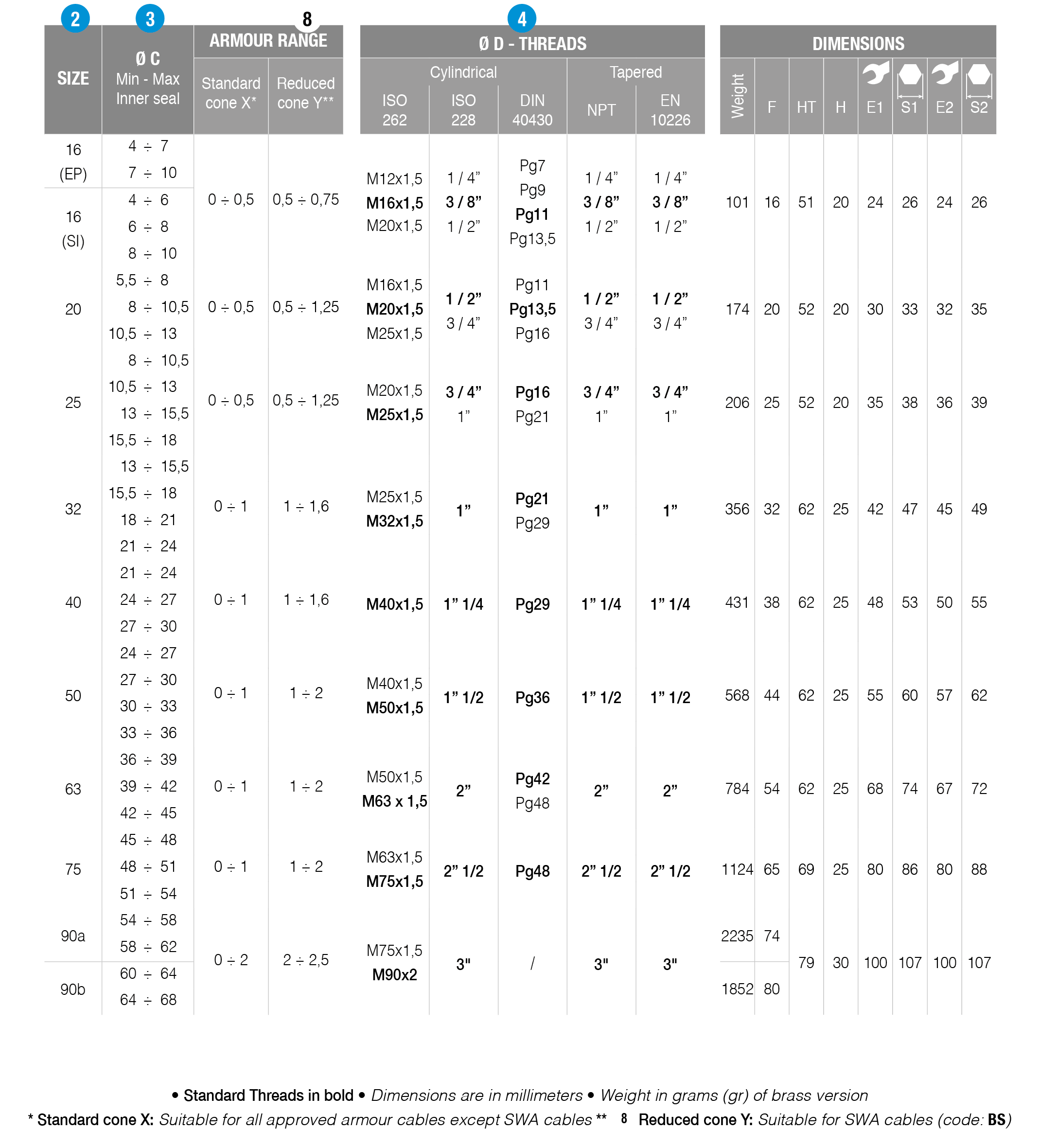 RAT-type-table-details