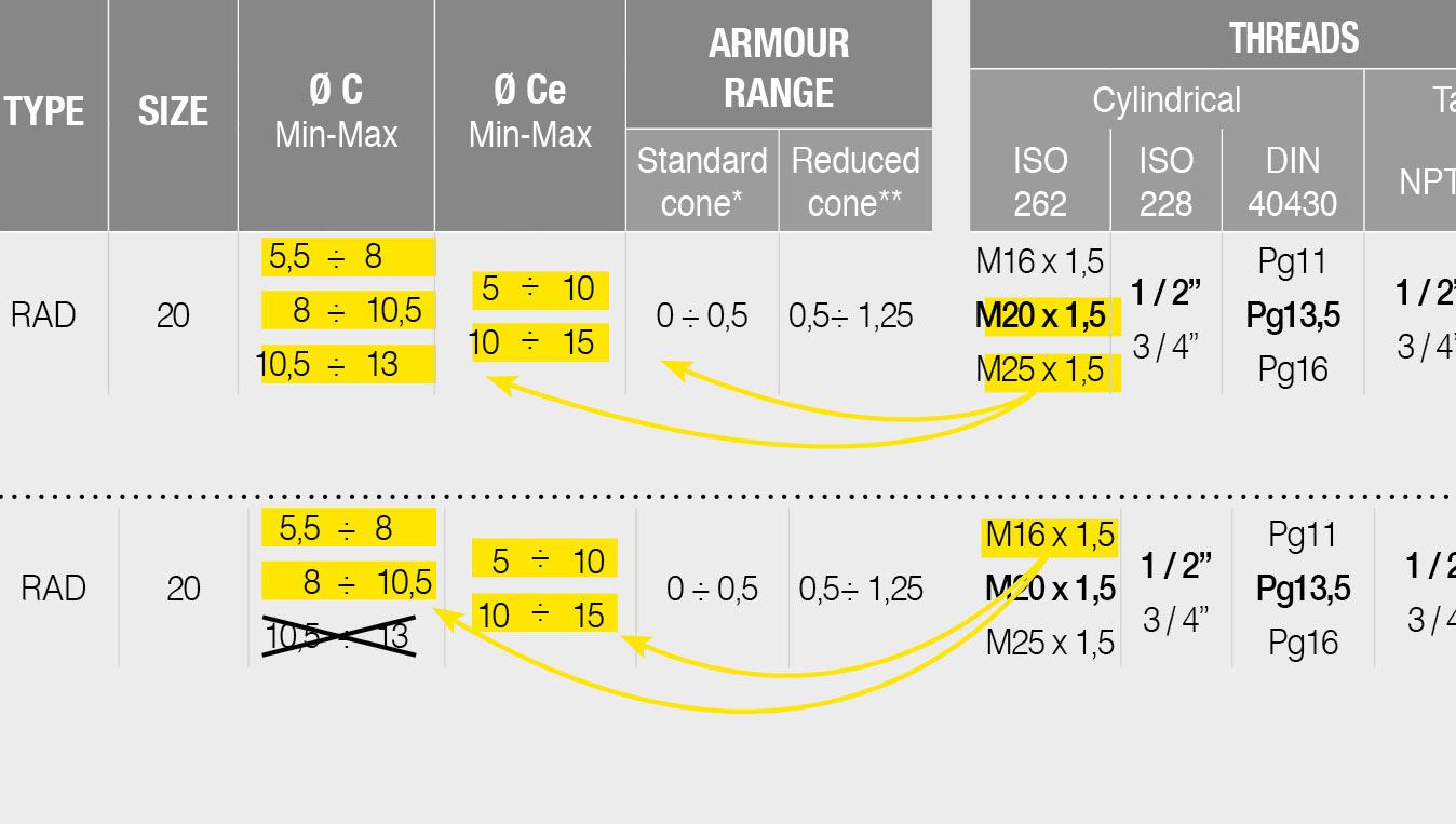 Table armour range threads 3 3E example