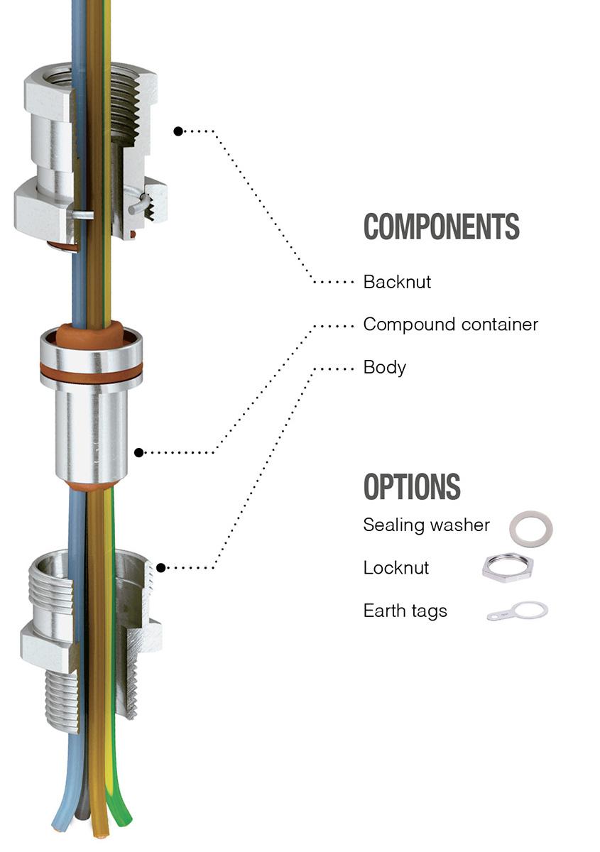 schema BXC type components options BX series rcn