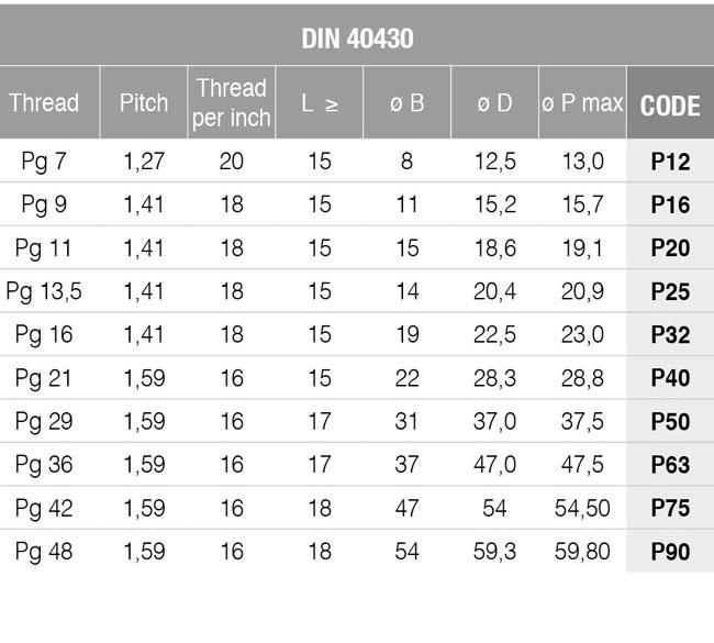 technical threads DIN 40430 table