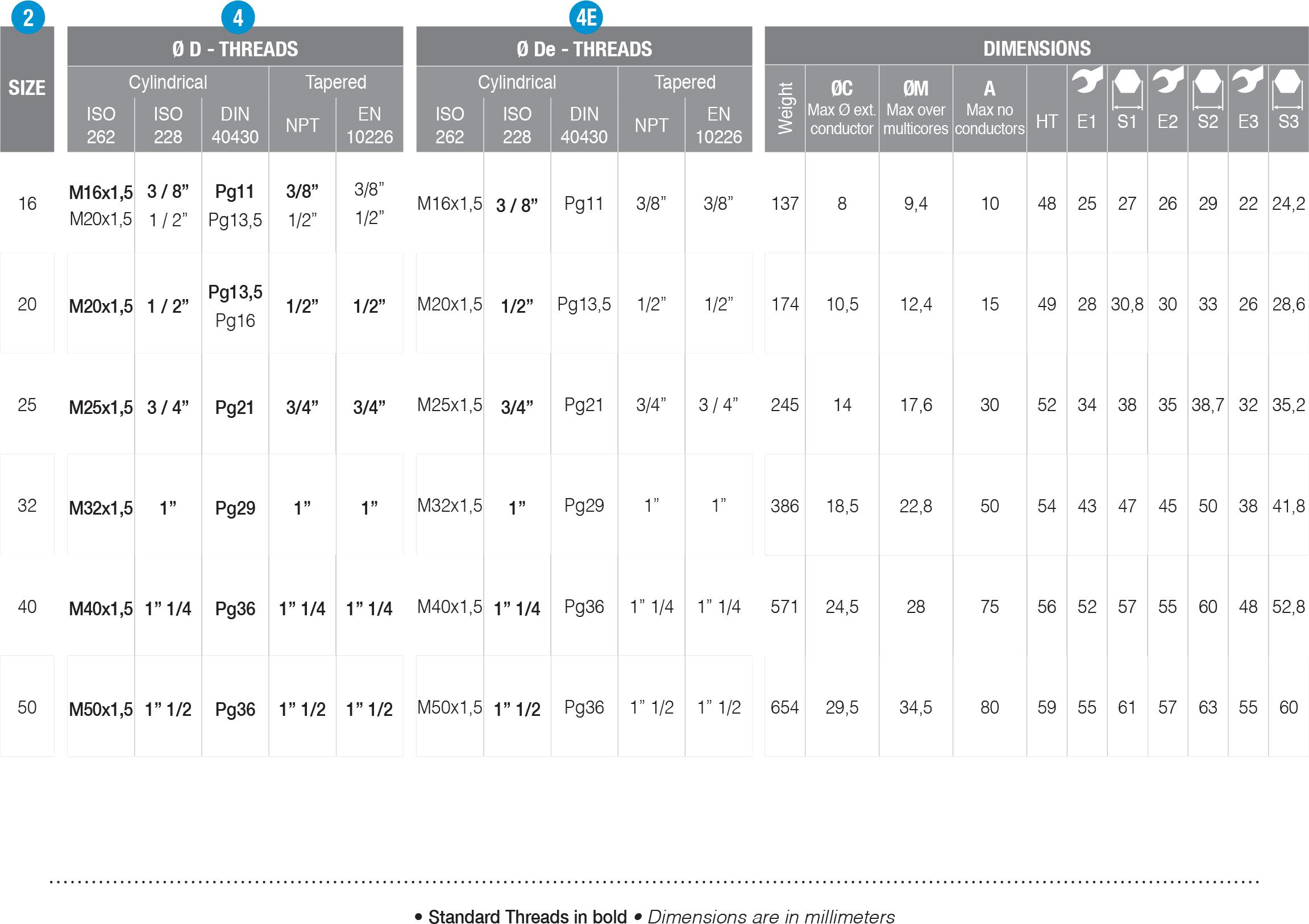 BXM type table details