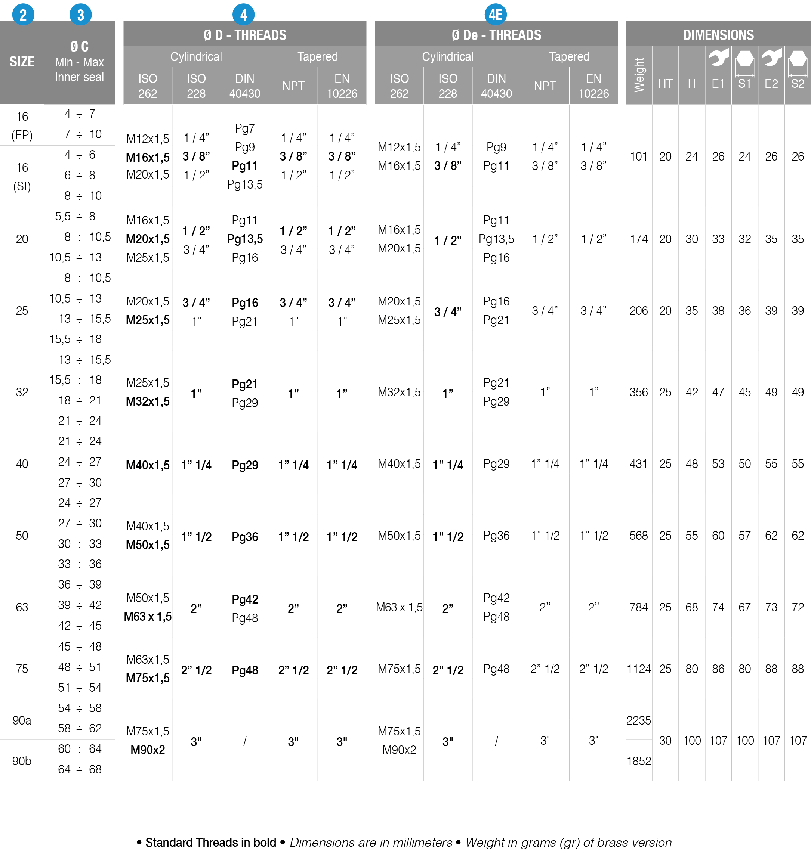 BNC-tabella