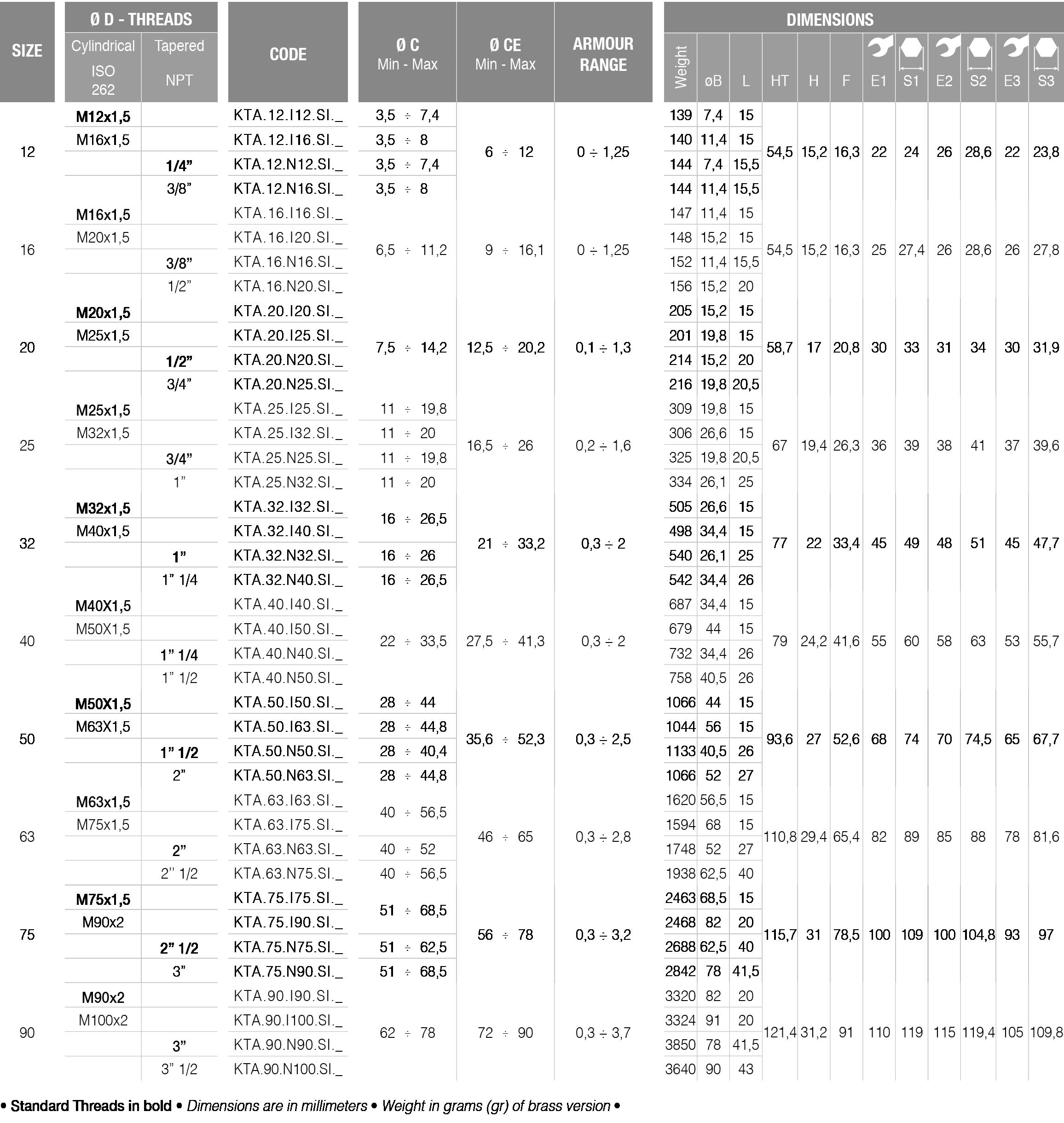 KTA-type-table-details