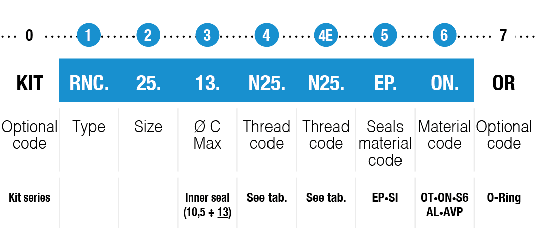 RNC-type-example-code-table-or