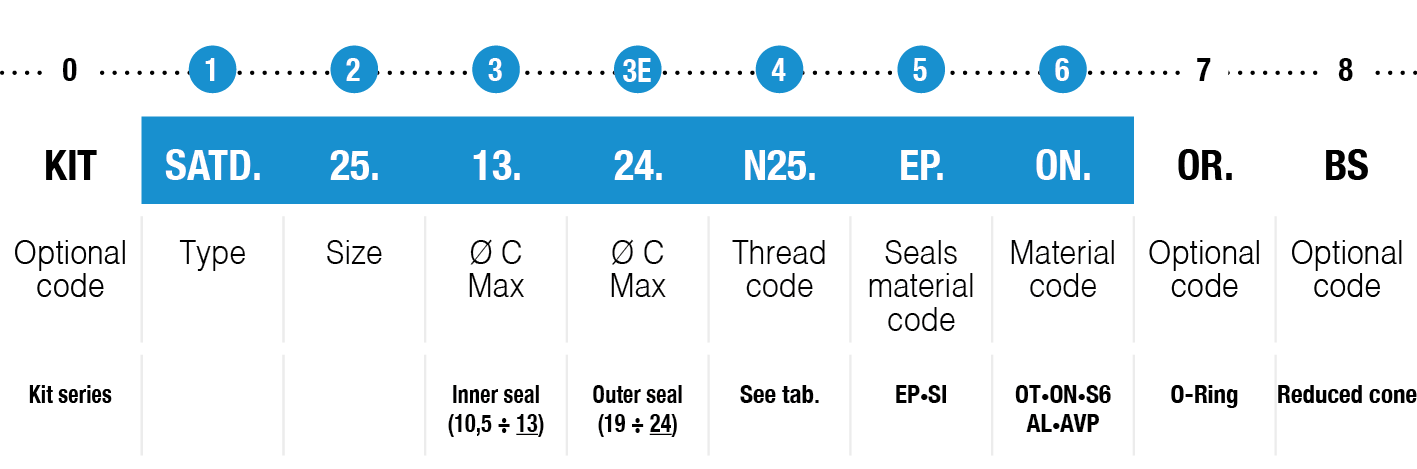 S series type example code table