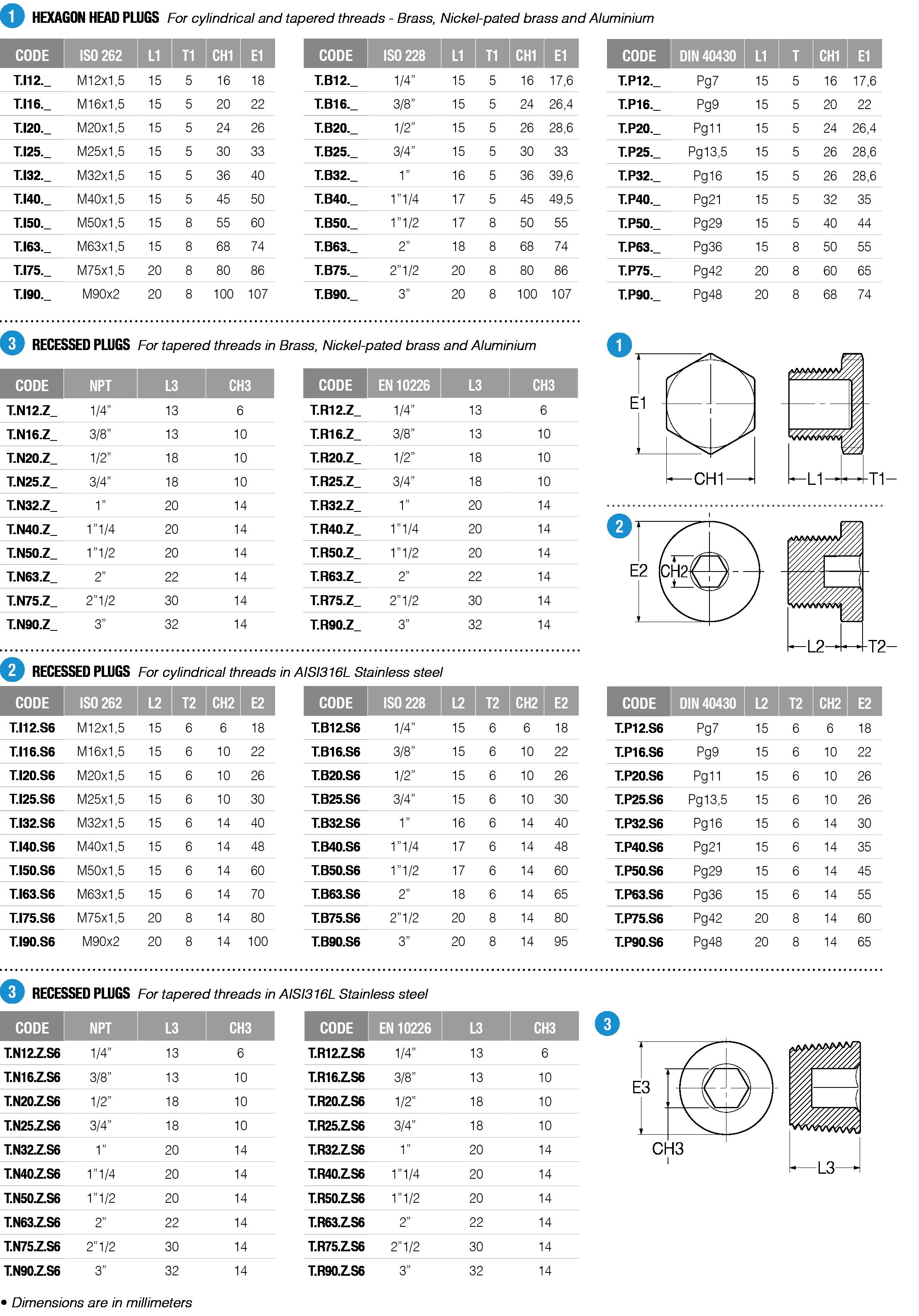 T1-T2-tabella